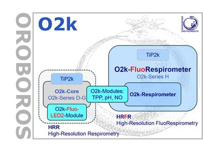 O2k Catalogue: Complete Oroboros Product List Bioblast